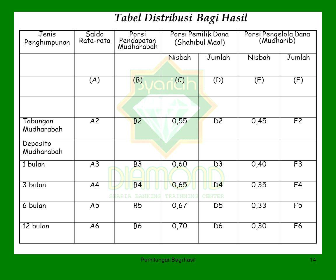 Perhitungan Bagi hasil14 Tabel Distribusi Bagi Hasil Jenis Penghimpunan Saldo Rata-rata Porsi Pendapatan Mudharabah Porsi Pemilik Dana (Shahibul Maal)