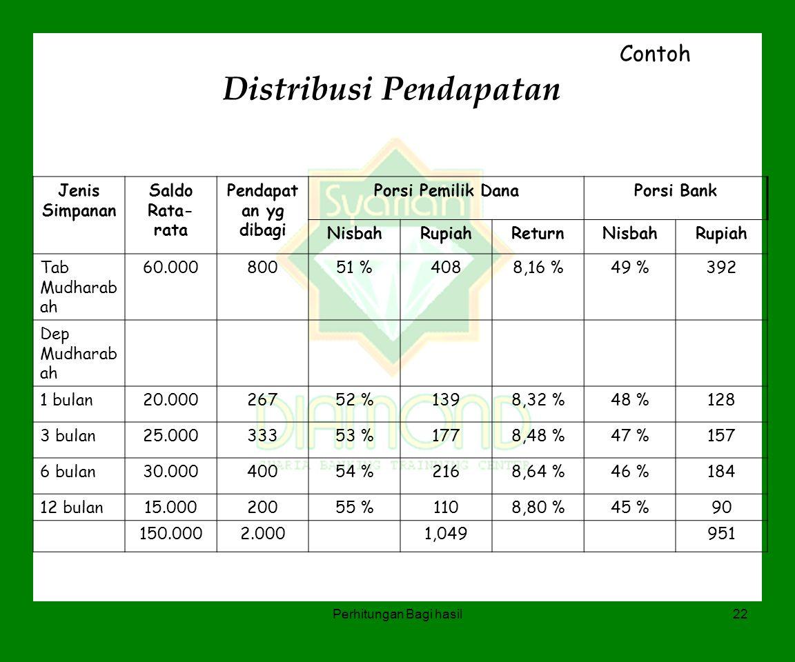 Perhitungan Bagi hasil22 Distribusi Pendapatan Contoh Jenis Simpanan Saldo Rata- rata Pendapat an yg dibagi Porsi Pemilik DanaPorsi Bank NisbahRupiahR