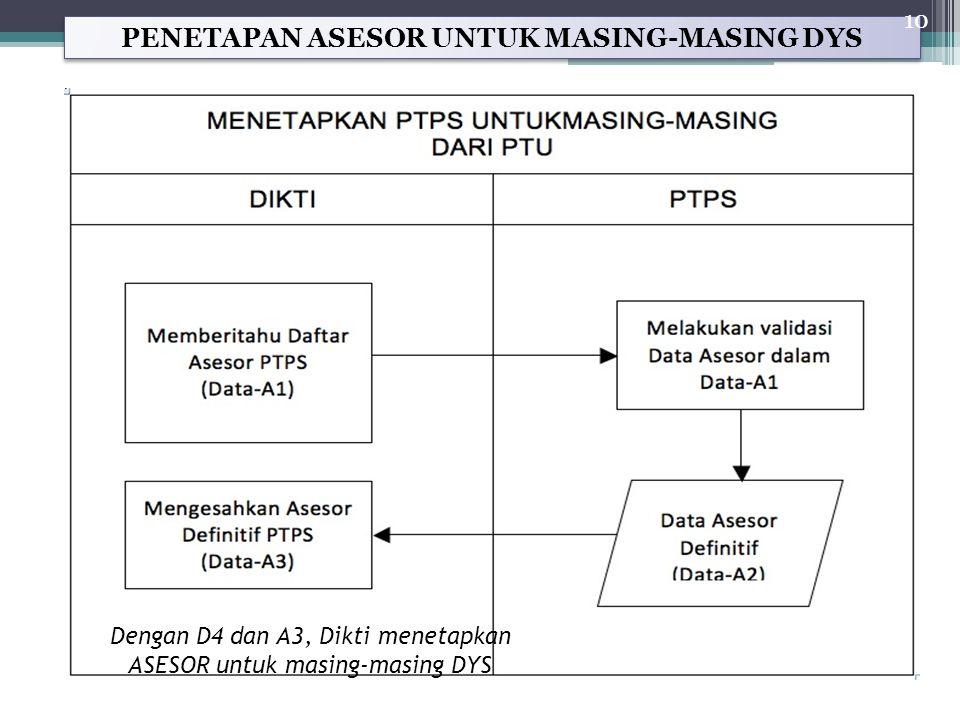PENETAPAN ASESOR UNTUK MASING-MASING DYS 10 Dengan D4 dan A3, Dikti menetapkan ASESOR untuk masing-masing DYS
