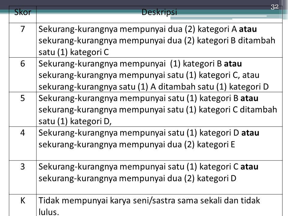 32 SkorDeskripsi 7Sekurang-kurangnya mempunyai dua (2) kategori A atau sekurang-kurangnya mempunyai dua (2) kategori B ditambah satu (1) kategori C 6S