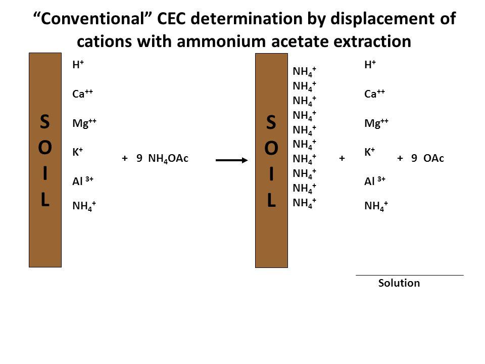 """SOILSOIL H + Ca ++ Mg ++ K + Al 3+ NH 4 + + 9 NH 4 OAc SOILSOIL NH 4 + H + Ca ++ Mg ++ K + Al 3+ NH 4 + + + 9 OAc Solution """"Conventional"""" CEC determin"""
