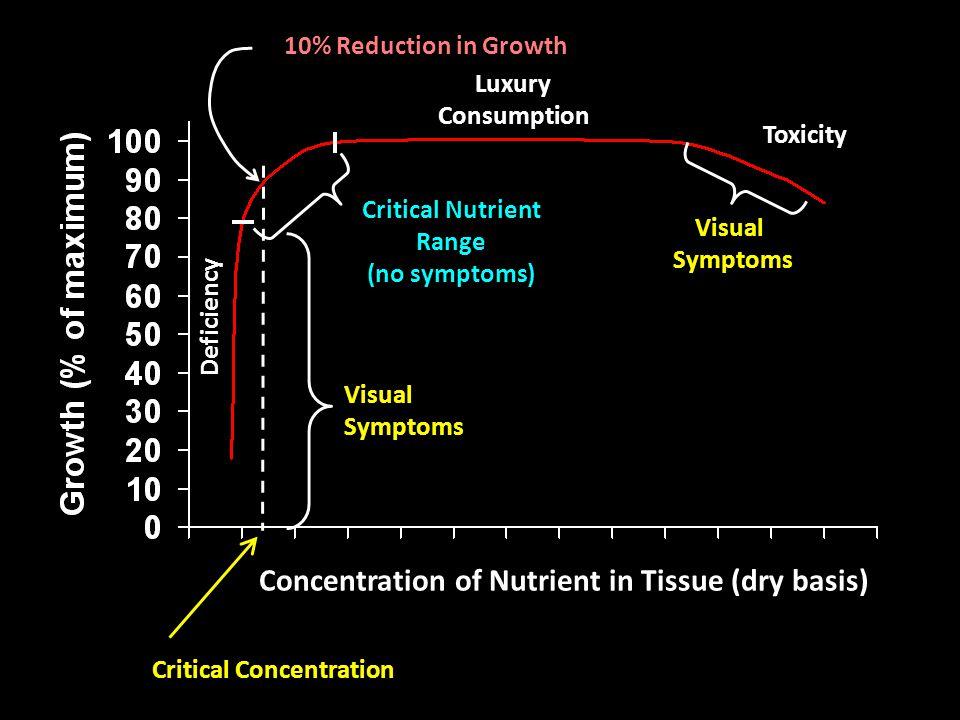 1.Pemberian Zn  tingkatkan serapan K, perbaiki status N, P & Ca didalam tanaman,  tingkatkan produksi kelapa sawit sampai 12 – 78%, 2.Pemberian Zn melalui daun (larutan 1000 ppm Zn) lebih efektif drpd pemberian lewat tanah atau injeksi
