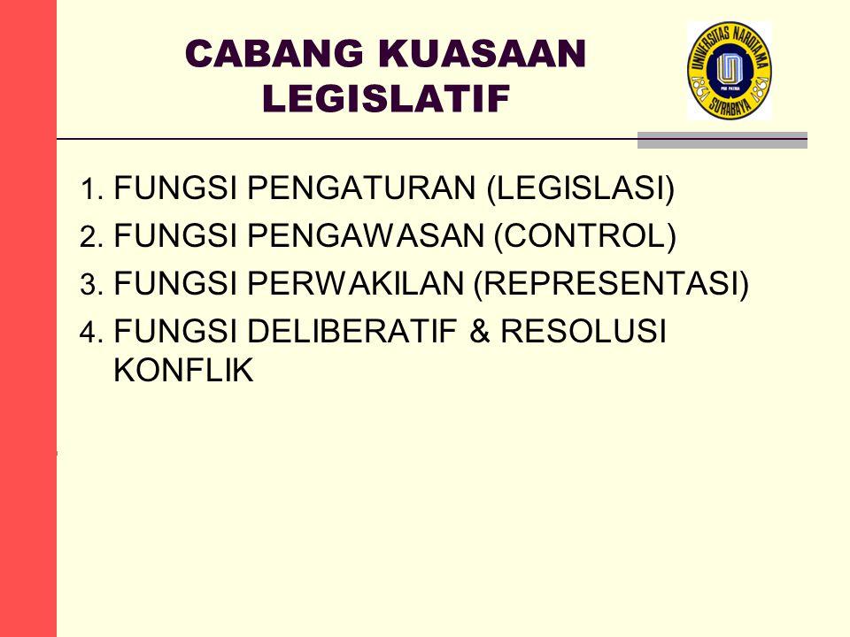 CABANG KUASAAN LEGISLATIF 1. FUNGSI PENGATURAN (LEGISLASI) 2. FUNGSI PENGAWASAN (CONTROL) 3. FUNGSI PERWAKILAN (REPRESENTASI) 4. FUNGSI DELIBERATIF &