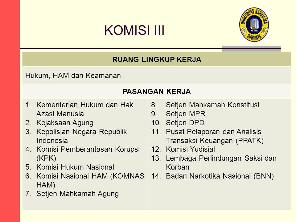 KOMISI III RUANG LINGKUP KERJA Hukum, HAM dan Keamanan PASANGAN KERJA 1.Kementerian Hukum dan Hak Azasi Manusia 2.Kejaksaan Agung 3.Kepolisian Negara