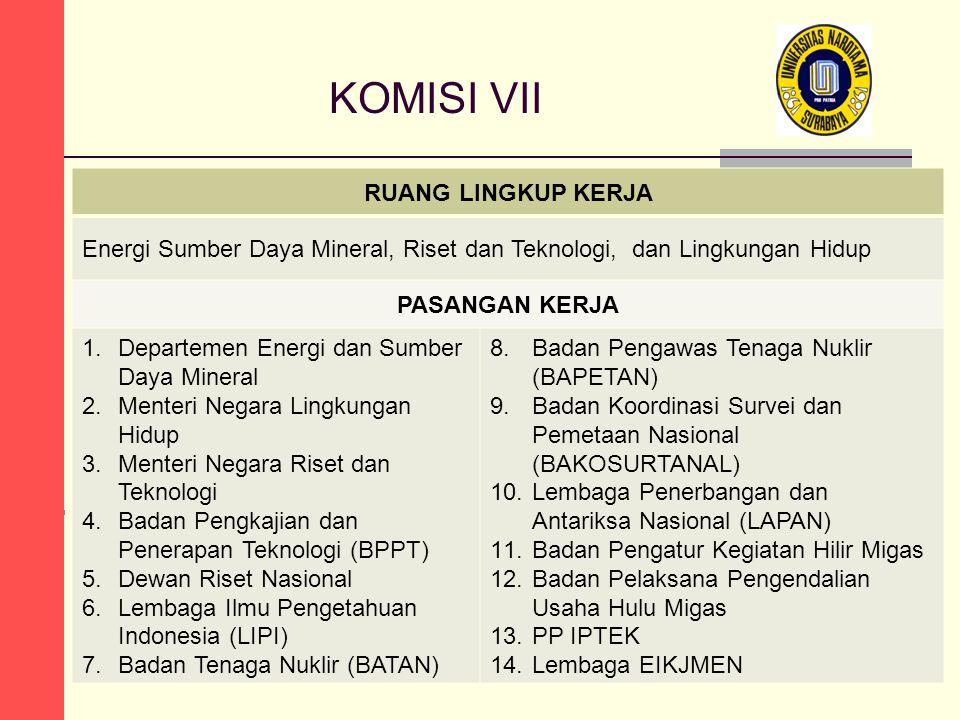 KOMISI VII RUANG LINGKUP KERJA Energi Sumber Daya Mineral, Riset dan Teknologi, dan Lingkungan Hidup PASANGAN KERJA 1.Departemen Energi dan Sumber Day