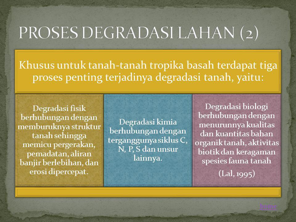 Khusus untuk tanah-tanah tropika basah terdapat tiga proses penting terjadinya degradasi tanah, yaitu: Degradasi fisik berhubungan dengan memburuknya