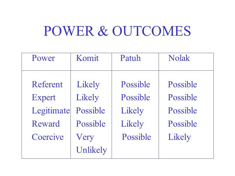 POWER & OUTCOMES Power Komit Patuh Nolak Referent Likely Possible Possible Expert Likely Possible Possible Legitimate Possible Likely Possible Reward