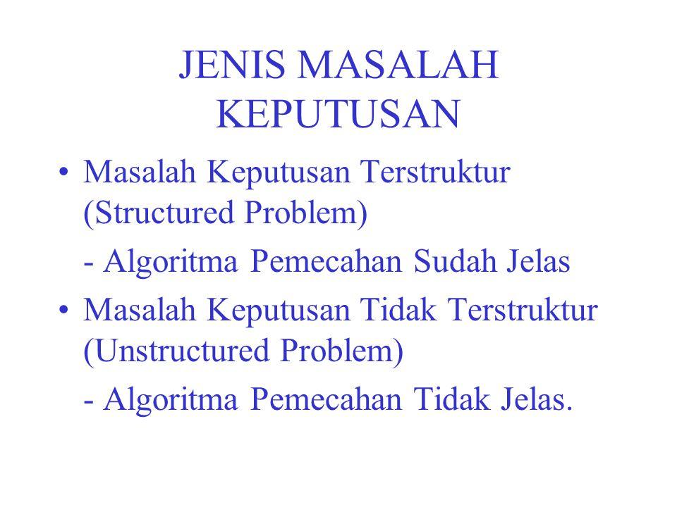 LEVEL MANAJEMEN & MASALAH KEPUTUSAN TOP : Mostly Unstructured Problem MIDDLE : Balance LOWER : Mostly Structured Problem