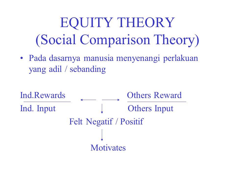 EQUITY THEORY (Social Comparison Theory) Pada dasarnya manusia menyenangi perlakuan yang adil / sebanding Ind.Rewards Others Reward Ind. Input Others