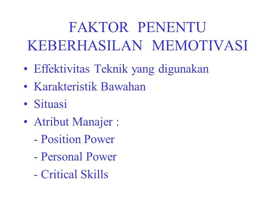 FAKTOR PENENTU KEBERHASILAN MEMOTIVASI Effektivitas Teknik yang digunakan Karakteristik Bawahan Situasi Atribut Manajer : - Position Power - Personal