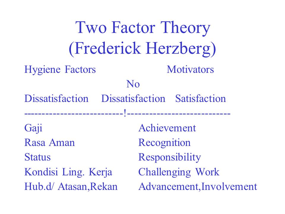 Two Factor Theory (Frederick Herzberg) Hygiene FactorsMotivators No Dissatisfaction Dissatisfaction Satisfaction ---------------------------!---------------------------- GajiAchievement Rasa AmanRecognition StatusResponsibility Kondisi Ling.