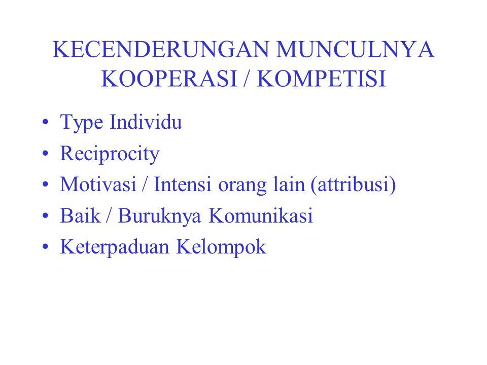 KECENDERUNGAN MUNCULNYA KOOPERASI / KOMPETISI Type Individu Reciprocity Motivasi / Intensi orang lain (attribusi) Baik / Buruknya Komunikasi Keterpadu