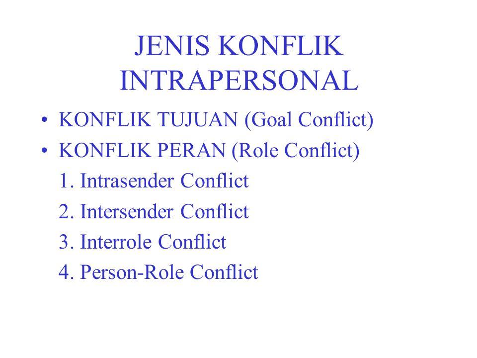 JENIS KONFLIK INTRAPERSONAL KONFLIK TUJUAN (Goal Conflict) KONFLIK PERAN (Role Conflict) 1. Intrasender Conflict 2. Intersender Conflict 3. Interrole