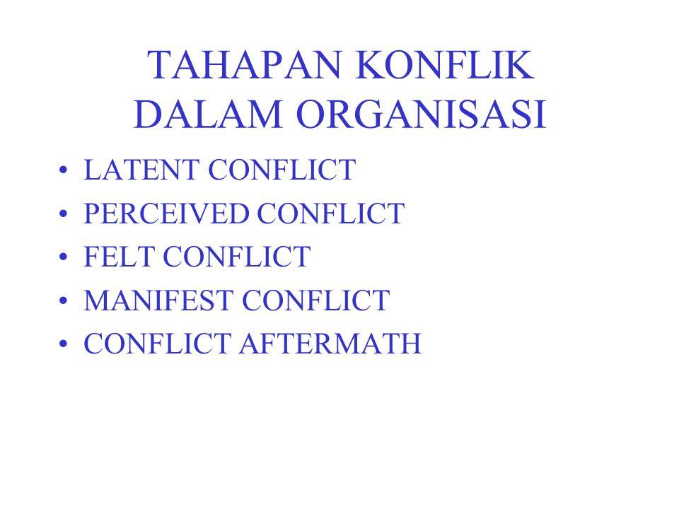 TAHAPAN KONFLIK DALAM ORGANISASI LATENT CONFLICT PERCEIVED CONFLICT FELT CONFLICT MANIFEST CONFLICT CONFLICT AFTERMATH