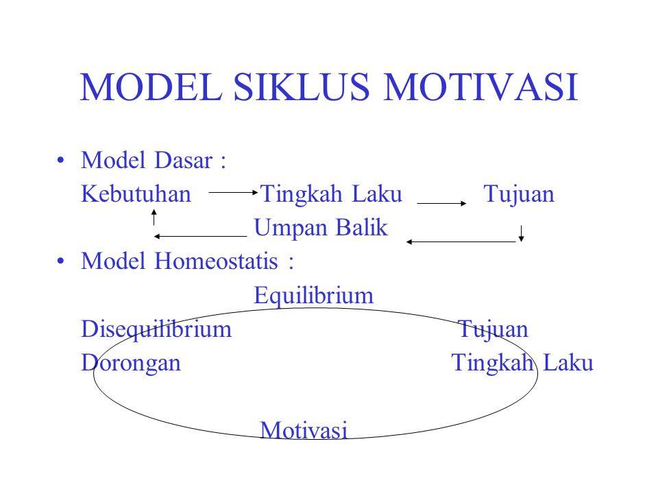 MODEL SIKLUS MOTIVASI Model Dasar : Kebutuhan Tingkah Laku Tujuan Umpan Balik Model Homeostatis : Equilibrium Disequilibrium Tujuan DoronganTingkah La