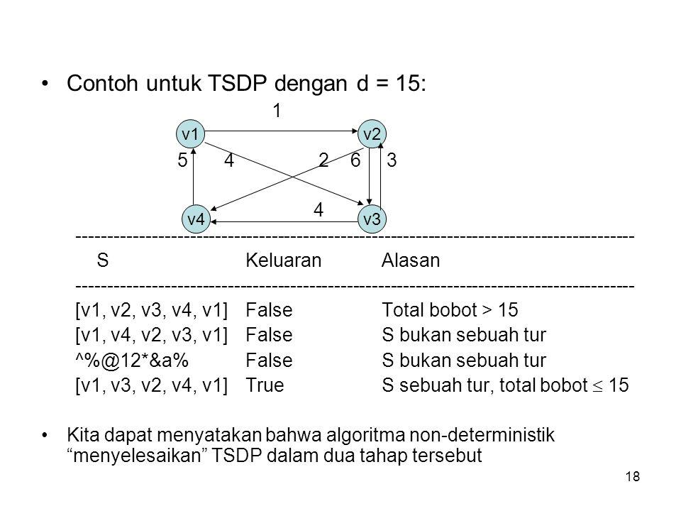 18 Contoh untuk TSDP dengan d = 15: 1 5 4 2 6 3 4 ----------------------------------------------------------------------------------------- SKeluaranA