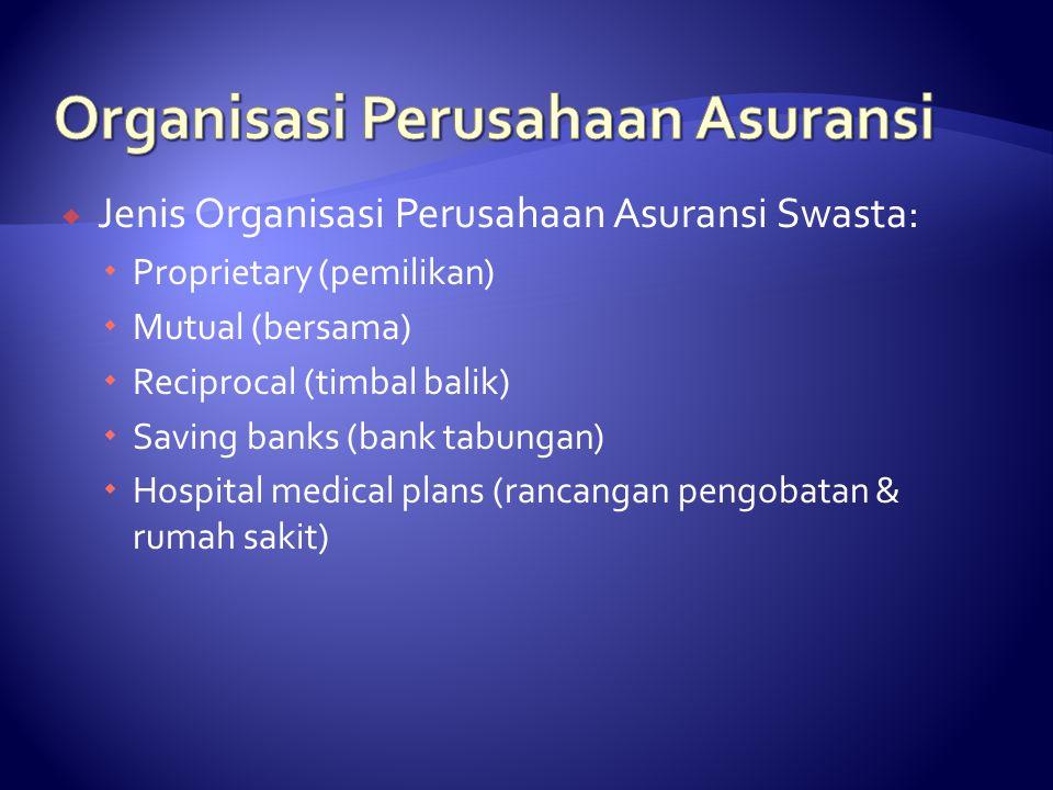  Jenis Organisasi Perusahaan Asuransi Swasta:  Proprietary (pemilikan)  Mutual (bersama)  Reciprocal (timbal balik)  Saving banks (bank tabungan)