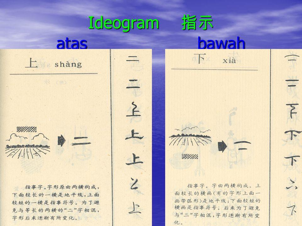 Ideogram 指示 atas bawah