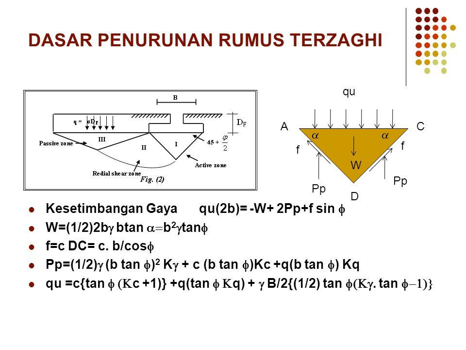 DASAR PENURUNAN RUMUS TERZAGHI Kesetimbangan Gaya qu(2b)= -W+ 2Pp+f sin  W=(1/2)2b  btan  b 2  tan  f=c DC= c. b/cos  Pp=(1/2)  (b tan  ) 2 K