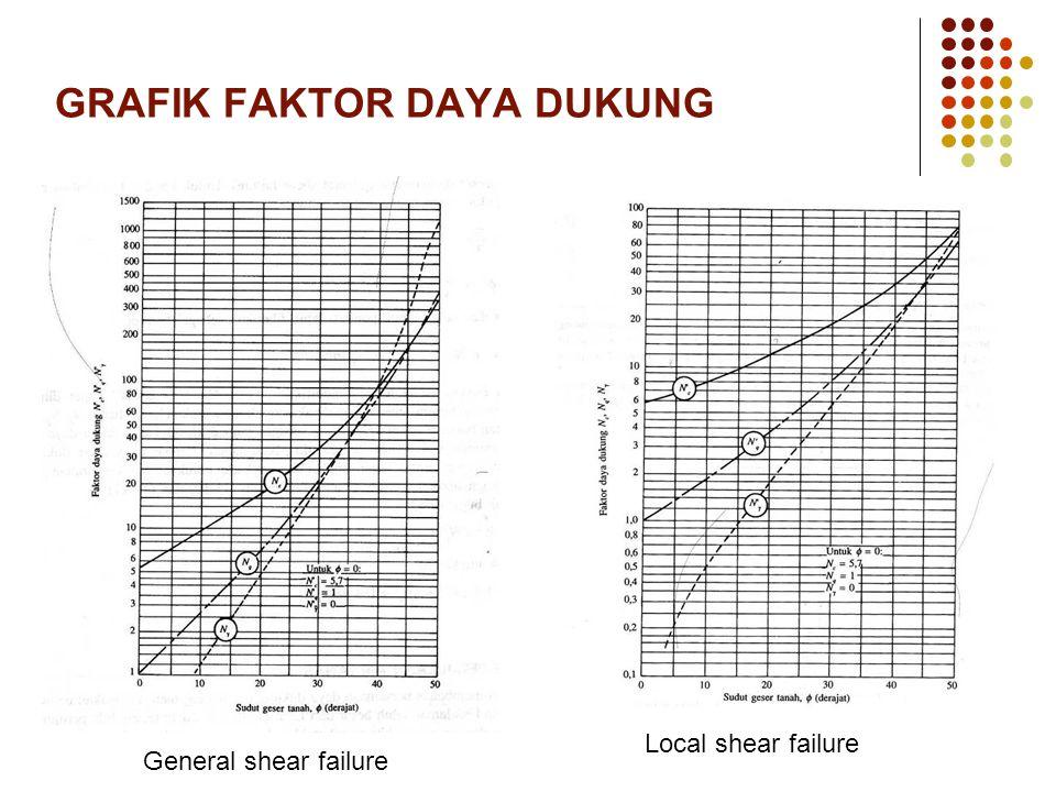 GRAFIK FAKTOR DAYA DUKUNG General shear failure Local shear failure