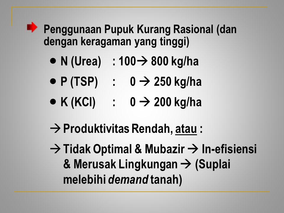 Penggunaan Pupuk Kurang Rasional (dan dengan keragaman yang tinggi)  N (Urea): 100  800 kg/ha  P (TSP) : 0  250 kg/ha  K (KCl) : 0  200 kg/ha 
