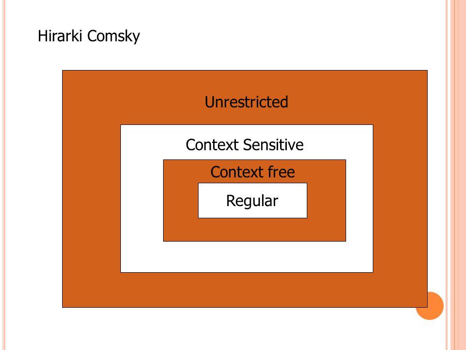 Hirarki Comsky Regular Context free Context Sensitive Unrestricted