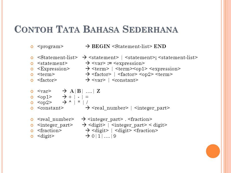 C ONTOH T ATA B AHASA S EDERHANA  BEGIN END  | ;  :=  |  A | B | ….| Z  + | - | =  ^ | * | /  | .  |  0|1|….|9