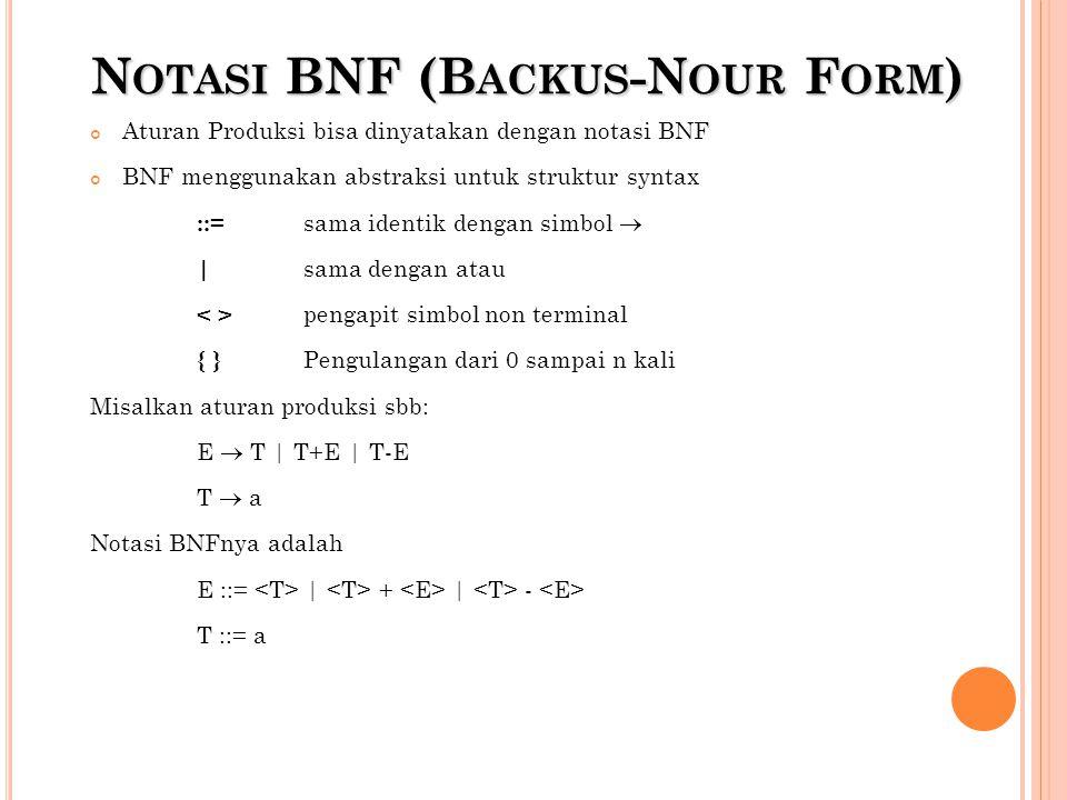 N OTASI BNF (B ACKUS -N OUR F ORM ) Aturan Produksi bisa dinyatakan dengan notasi BNF BNF menggunakan abstraksi untuk struktur syntax ::= sama identik