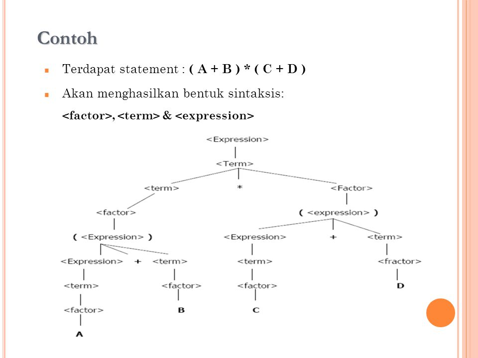 Contoh Terdapat statement : ( A + B ) * ( C + D ) Akan menghasilkan bentuk sintaksis:, &