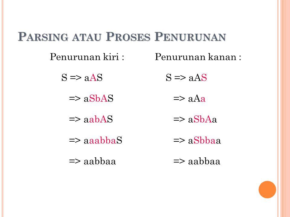 P ARSING ATAU P ROSES P ENURUNAN Penurunan kiri : S => aAS => aSbAS => aabAS => aaabbaS => aabbaa Penurunan kanan : S => aAS => aAa => aSbAa => aSbbaa