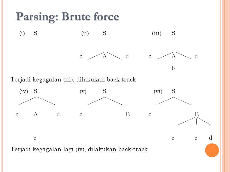 Parsing: Brute force (i)S (ii)S (iii)S aAdaAd b Terjadi kegagalan (iii), dilakukan back track (iv)S(v)S (vi)S aAdaBaB ccc d Terjadi kegagalan lagi (iv
