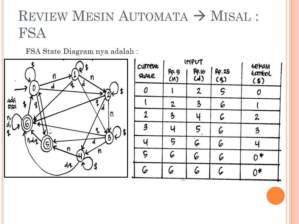 R EVIEW M ESIN A UTOMATA  M ISAL : FSA FSA State Diagram nya adalah :