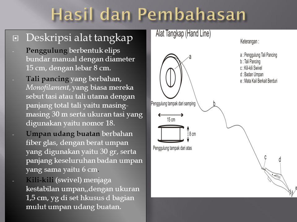  Deskripsi alat tangkap - Penggulung berbentuk elips bundar manual dengan diameter 15 cm, dengan lebar 8 cm. - Tali pancing yang berbahan, Monofilame