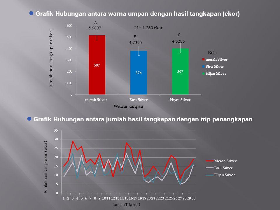 ● Grafik Hubungan antara warna umpan dengan hasil tangkapan (ekor) ● Grafik Hubungan antara jumlah hasil tangkapan dengan trip penangkapan. A