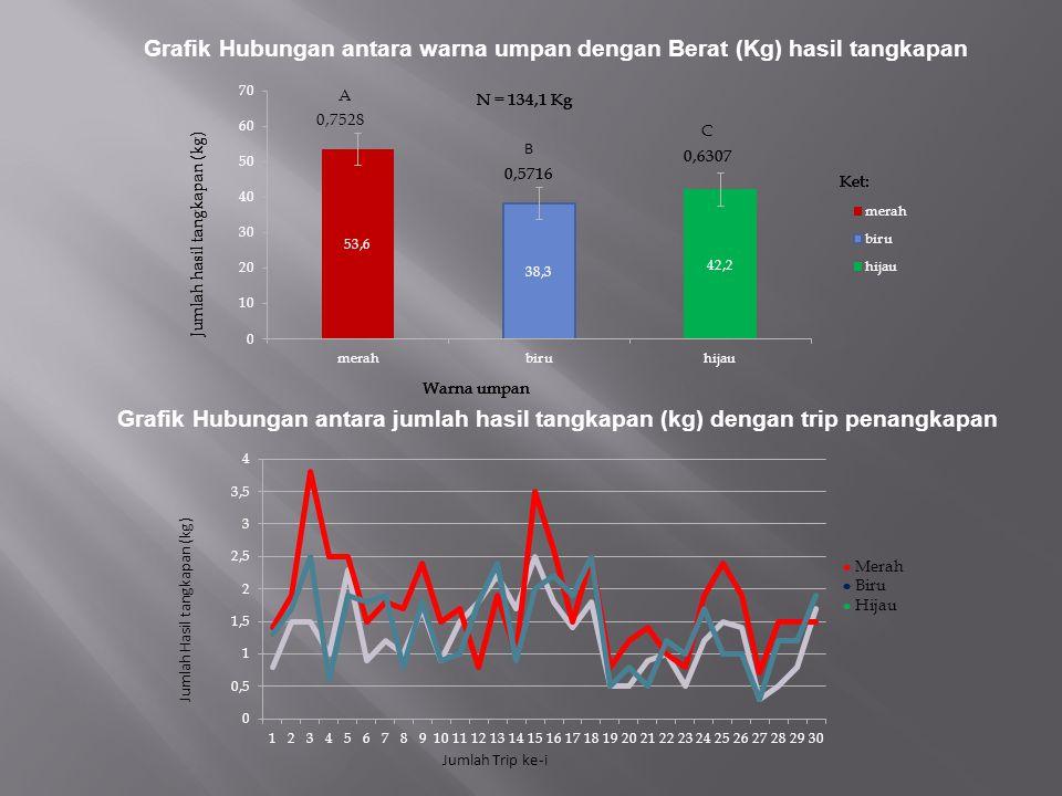 Grafik Hubungan antara warna umpan dengan Berat (Kg) hasil tangkapan Grafik Hubungan antara jumlah hasil tangkapan (kg) dengan trip penangkapan