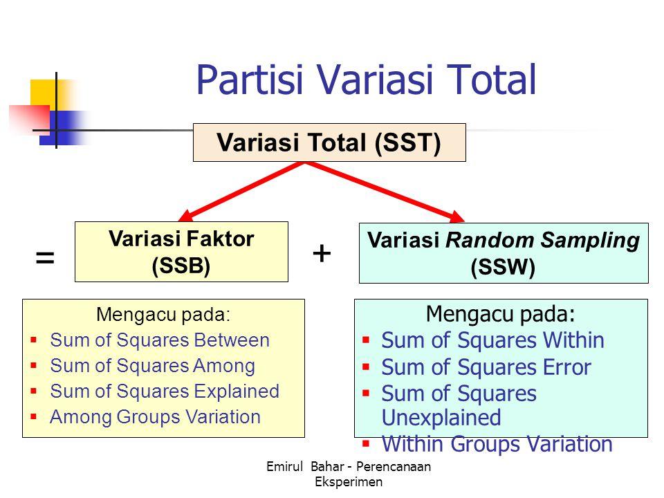 Emirul Bahar - Perencanaan Eksperimen Partisi Variasi Total Variasi Faktor (SSB) Variasi Random Sampling (SSW) Variasi Total (SST) Mengacu pada:  Sum of Squares Within  Sum of Squares Error  Sum of Squares Unexplained  Within Groups Variation Mengacu pada:  Sum of Squares Between  Sum of Squares Among  Sum of Squares Explained  Among Groups Variation = +
