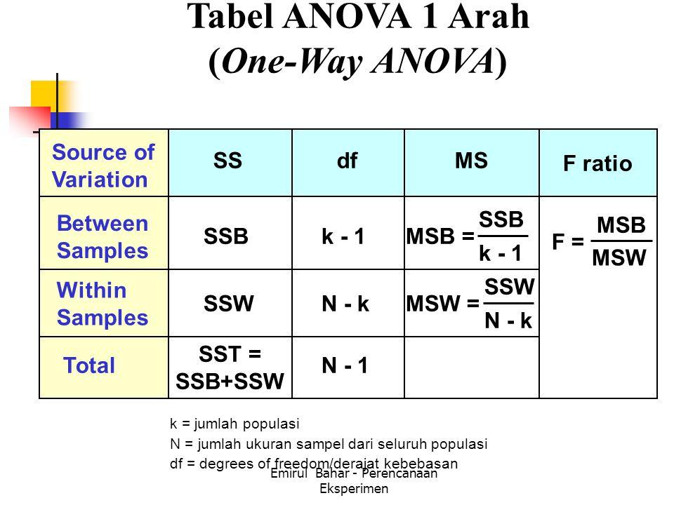 Emirul Bahar - Perencanaan Eksperimen Tabel ANOVA 1 Arah (One-Way ANOVA) Source of Variation dfSSMS Between Samples SSBMSB = Within Samples N - kSSWMSW = TotalN - 1 SST = SSB+SSW k - 1 MSB MSW F ratio k = jumlah populasi N = jumlah ukuran sampel dari seluruh populasi df = degrees of freedom/derajat kebebasan SSB k - 1 SSW N - k F =