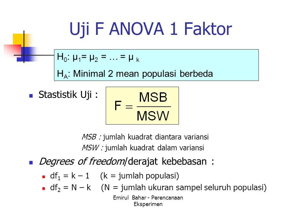 Emirul Bahar - Perencanaan Eksperimen Uji F ANOVA 1 Faktor Stastistik Uji : MSB : jumlah kuadrat diantara variansi MSW : jumlah kuadrat dalam variansi Degrees of freedom/derajat kebebasan : df 1 = k – 1 (k = jumlah populasi) df 2 = N – k (N = jumlah ukuran sampel seluruh populasi) H 0 : μ 1 = μ 2 = … = μ k H A : Minimal 2 mean populasi berbeda