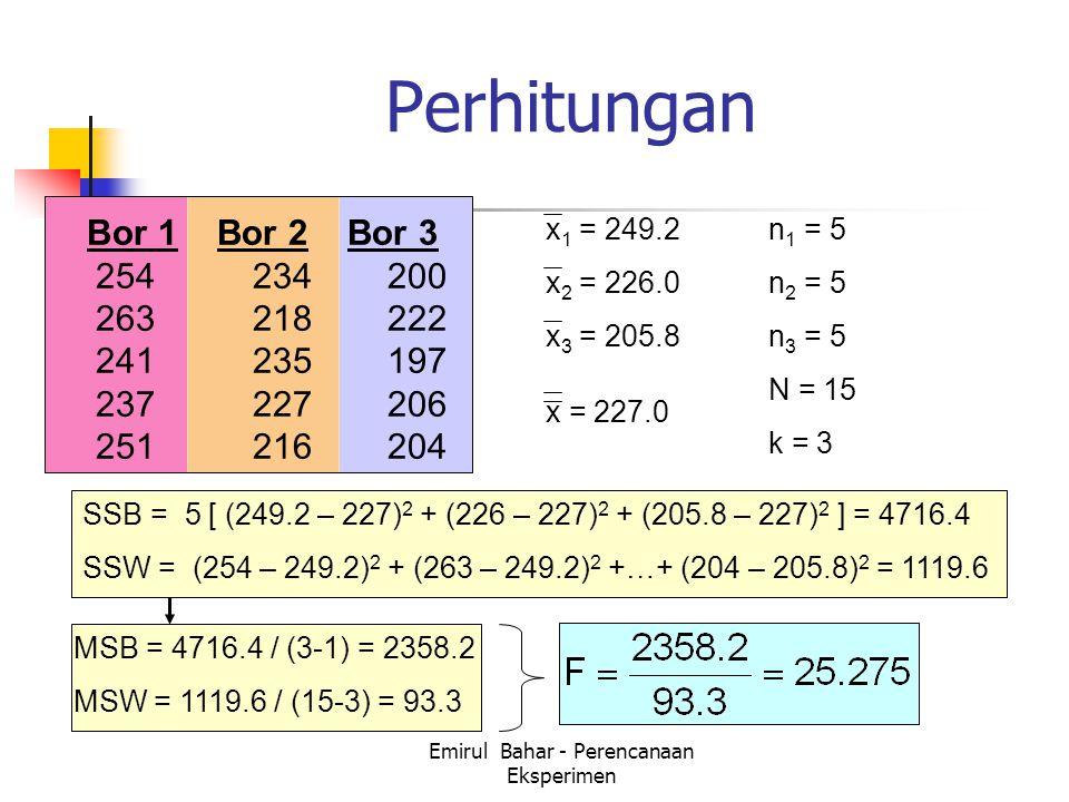 Emirul Bahar - Perencanaan Eksperimen Perhitungan Bor 1 Bor 2 Bor 3 254 234 200 263 218 222 241 235 197 237 227 206 251 216 204 x 1 = 249.2 x 2 = 226.0 x 3 = 205.8 x = 227.0 n 1 = 5 n 2 = 5 n 3 = 5 N = 15 k = 3 SSB = 5 [ (249.2 – 227) 2 + (226 – 227) 2 + (205.8 – 227) 2 ] = 4716.4 SSW = (254 – 249.2) 2 + (263 – 249.2) 2 +…+ (204 – 205.8) 2 = 1119.6 MSB = 4716.4 / (3-1) = 2358.2 MSW = 1119.6 / (15-3) = 93.3