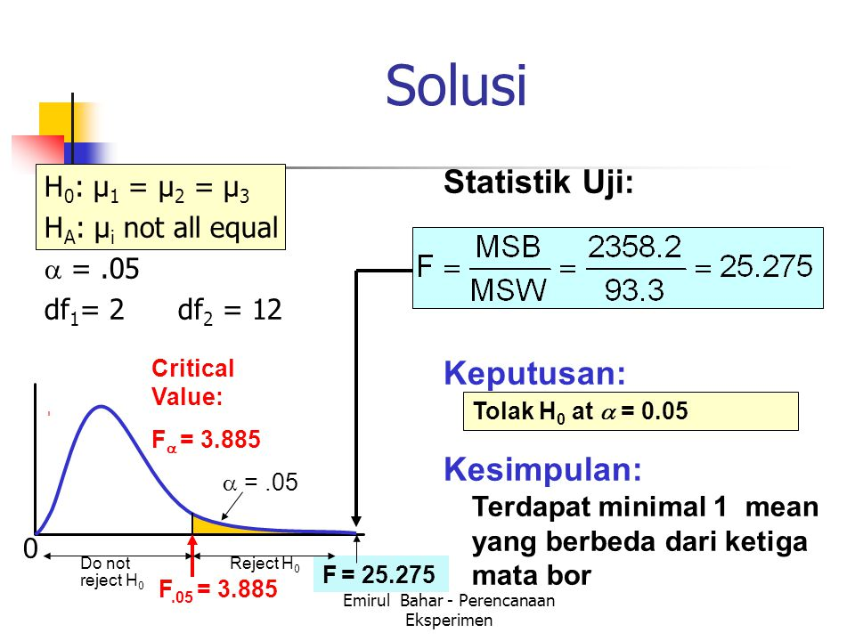 Emirul Bahar - Perencanaan Eksperimen F = 25.275 Solusi H 0 : μ 1 = μ 2 = μ 3 H A : μ i not all equal  =.05 df 1 = 2 df 2 = 12 Statistik Uji: Keputusan: Kesimpulan: Tolak H 0 at  = 0.05 Terdapat minimal 1 mean yang berbeda dari ketiga mata bor 0  =.05 F.05 = 3.885 Reject H 0 Do not reject H 0 Critical Value: F  = 3.885