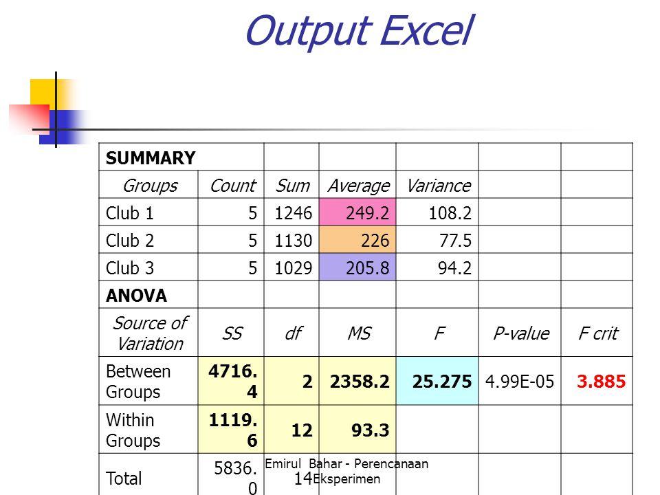 Emirul Bahar - Perencanaan Eksperimen SUMMARY GroupsCountSumAverageVariance Club 151246249.2108.2 Club 25113022677.5 Club 351029205.894.2 ANOVA Source of Variation SSdfMSFP-valueF crit Between Groups 4716.