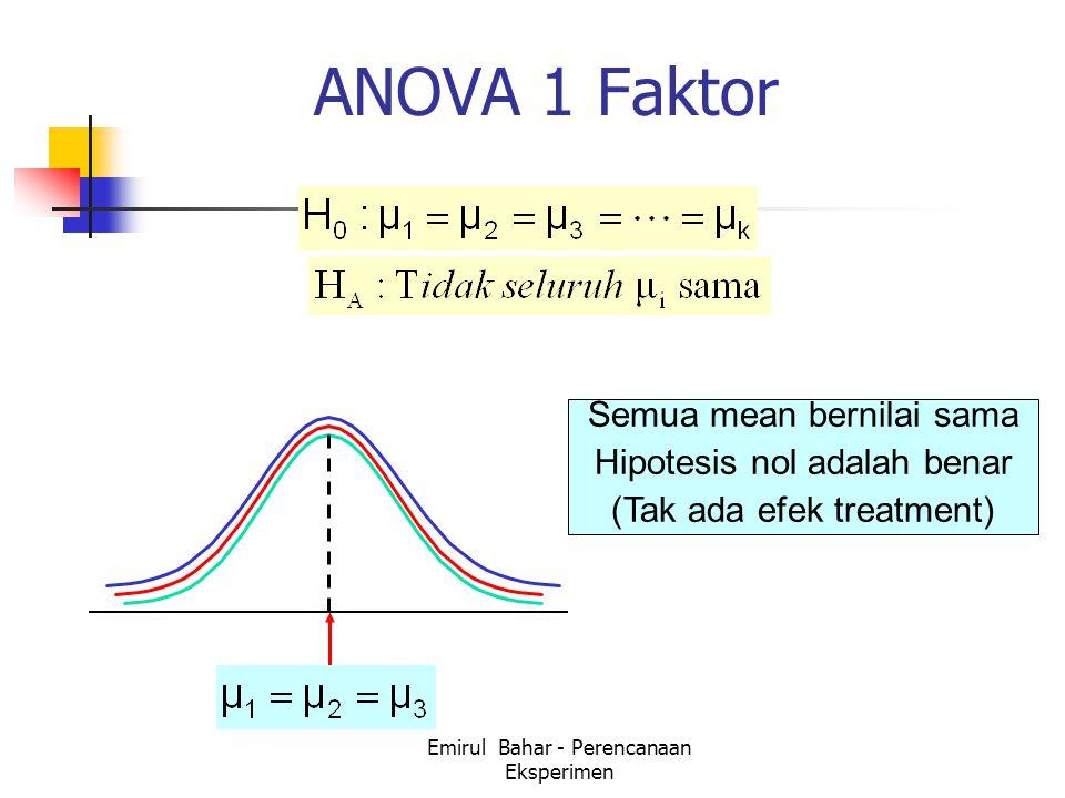 Emirul Bahar - Perencanaan Eksperimen ANOVA 1 Faktor Semua mean bernilai sama Hipotesis nol adalah benar (Tak ada efek treatment)