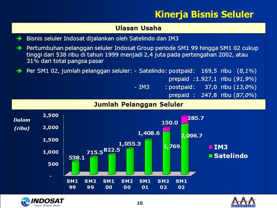 10 Kinerja Bisnis Seluler  Bisnis seluler Indosat dijalankan oleh Satelindo dan IM3  Pertumbuhan pelanggan seluler Indosat Group periode SM1 99 hing