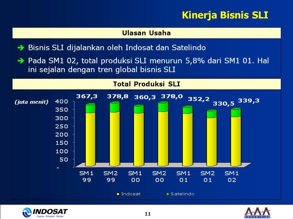 11 Kinerja Bisnis SLI  Bisnis SLI dijalankan oleh Indosat dan Satelindo  Pada SM1 02, total produksi SLI menurun 5,8% dari SM1 01. Hal ini sejalan d