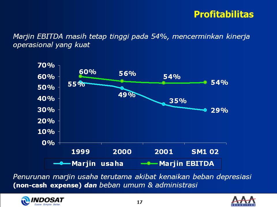 17 Profitabilitas Penurunan marjin usaha terutama akibat kenaikan beban depresiasi (non-cash expense) dan beban umum & administrasi Marjin EBITDA masi