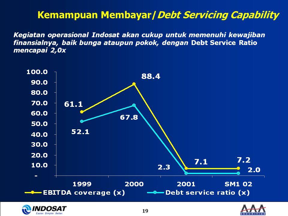 19 Kemampuan Membayar/Debt Servicing Capability Kegiatan operasional Indosat akan cukup untuk memenuhi kewajiban finansialnya, baik bunga ataupun poko