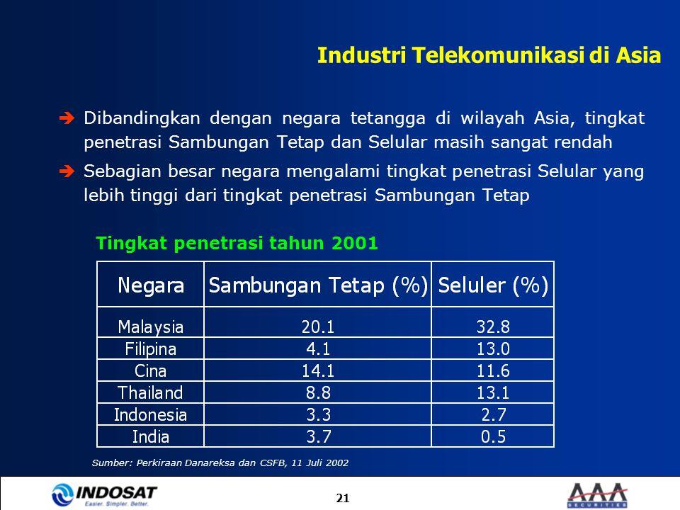 21  Dibandingkan dengan negara tetangga di wilayah Asia, tingkat penetrasi Sambungan Tetap dan Selular masih sangat rendah  Sebagian besar negara me