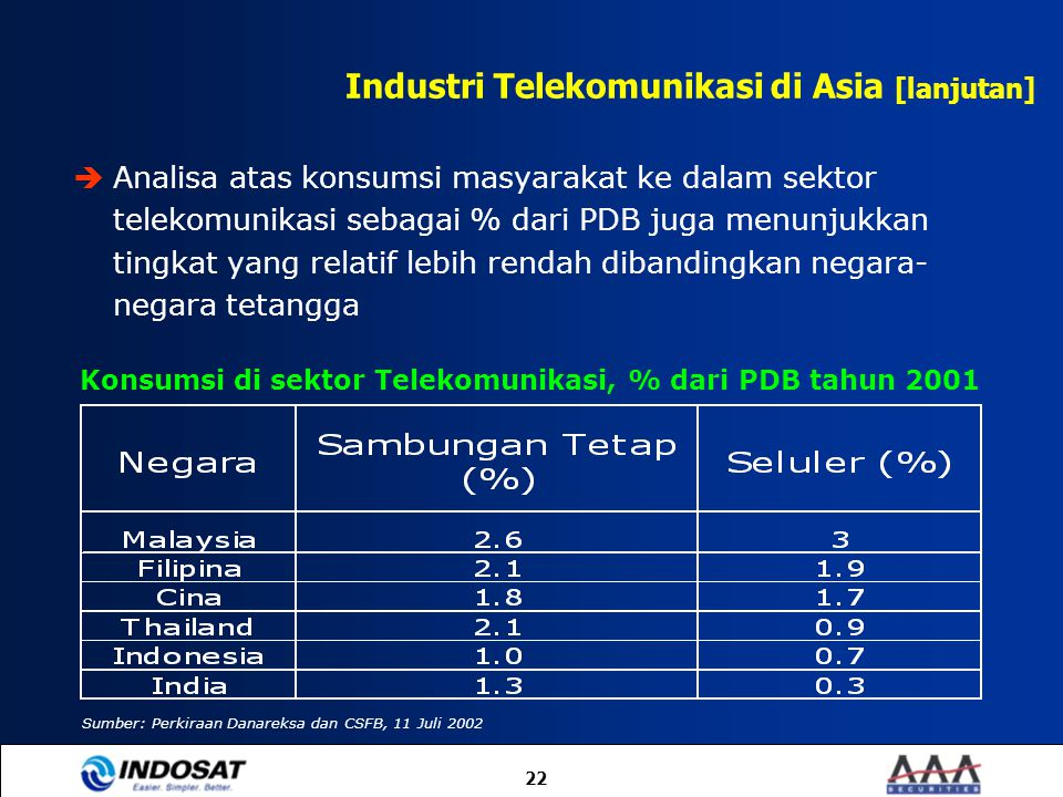 22  Analisa atas konsumsi masyarakat ke dalam sektor telekomunikasi sebagai % dari PDB juga menunjukkan tingkat yang relatif lebih rendah dibandingka
