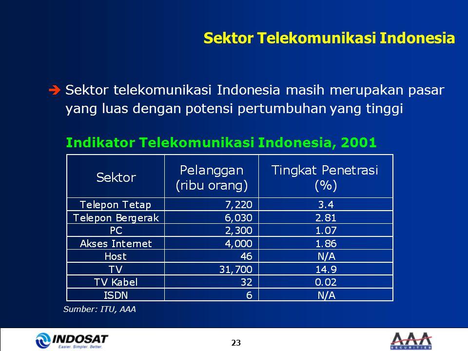 23  Sektor telekomunikasi Indonesia masih merupakan pasar yang luas dengan potensi pertumbuhan yang tinggi Sektor Telekomunikasi Indonesia Sumber: IT