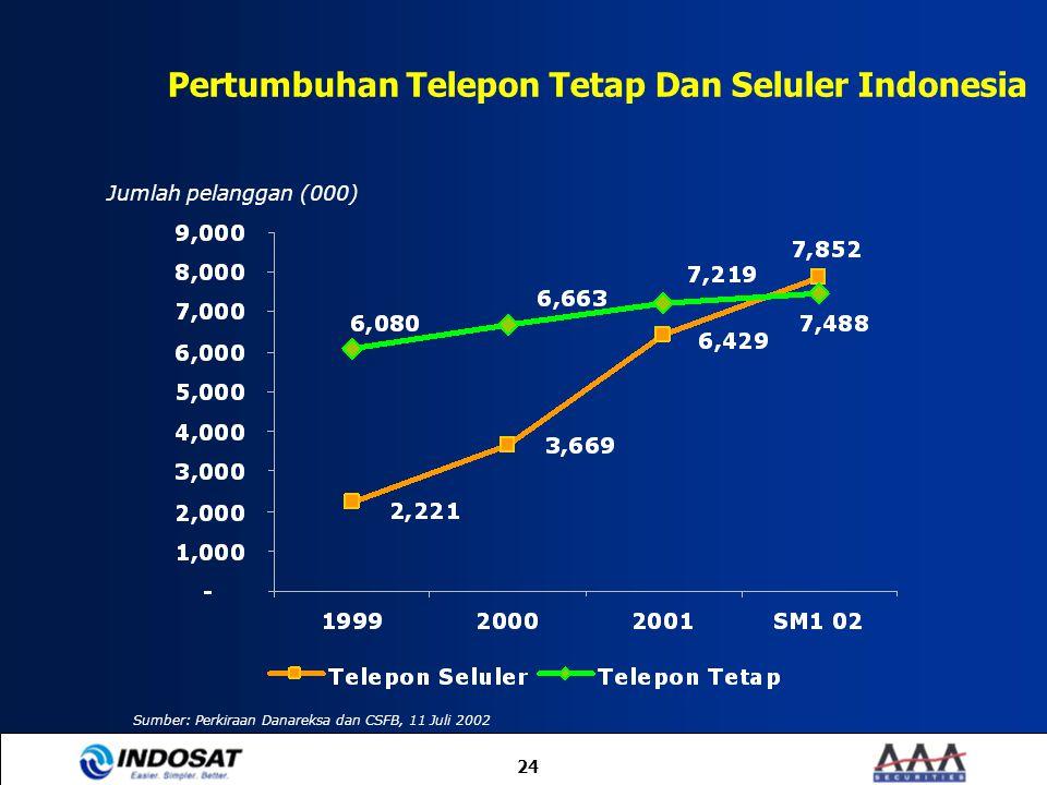 24 Pertumbuhan Telepon Tetap Dan Seluler Indonesia Jumlah pelanggan (000) Sumber: Perkiraan Danareksa dan CSFB, 11 Juli 2002